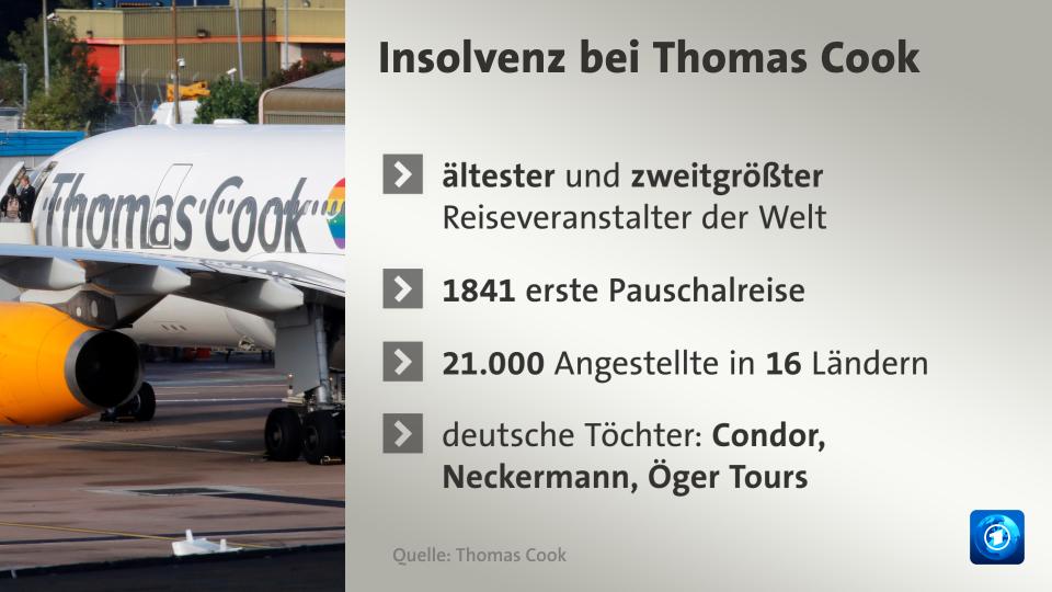 Ersatzleistung für Thomas Cook